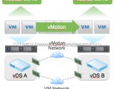 What is new for vMotion in vSphere 6.0?