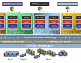 VMware Best Practices for SAP