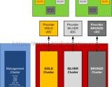 vCloud Director 5.1 Kurulumu Bölüm 11 – Provider VDC oluşturmak