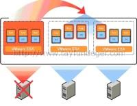 vSphere HA 4.x ile vSphere HA 5.x arasındaki farklar