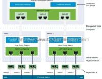 vSphere 6.5 – Distributed Switch Mimarisi
