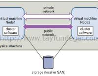 ESXi 6 üzerinde Microsoft Cluster – Bölüm 1