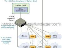 VMware vCloud Connector Nedir – Kurulumu Bölüm 1