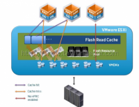 vSphere Flash Read Cache and Virtual Flash Host Swap Cache