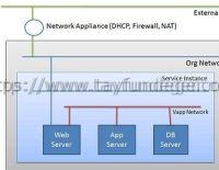 vCloud Director 5.1 Kurulumu Bölüm 12 – External Network oluşturmak