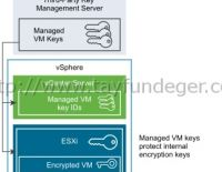 Virtual Machine Encryption