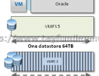 Best practice for VMware LUN size