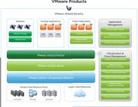 vSphere, vCloud ve diğer update olmuş VMware ürünleri