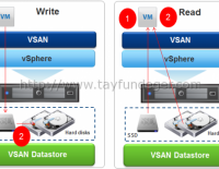 VSAN Cluster – Why use an SSD