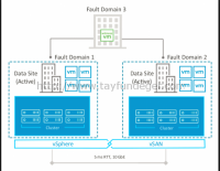 VSAN – Stretched Cluster ve Fault Domain