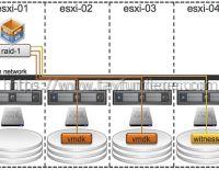 VSAN Cluster – SSD Failure