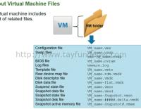 Objective 1.10 – Describe virtual machine (VM) file structure