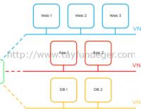 Nutanix ile VMware NSX Deneyimi