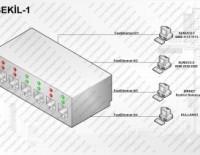 Cisco Port Güvenliği Yapilandirmasi