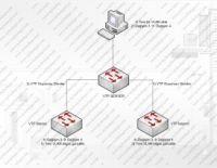 Cisco Vlan Trunking Protocol (VTP)