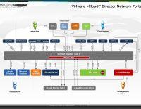 VMware vCloud Director network port diagramı