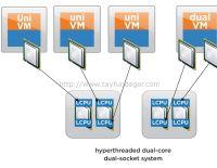vSphere CPU Load Balancing