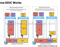 Objective 1.4 – Differentiate between NIOC and SIOC