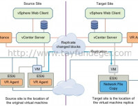 vSphere Replication 6 Introduction – Part 1