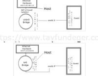 Ubuntu 14.04 KVM – Networking – Part 1