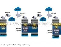 vCloud Networking and Security DMZ Deployment Guide yayınlandı