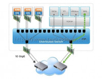 vSphere Network I/O Control