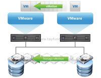 vSphere 5.1 vMotion network'u nasıl olmalıdır?Öneriler..