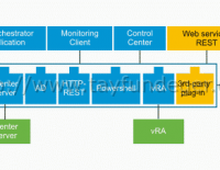 Objective 2.1 – Describe vSphere integration with other VMware products