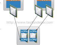 Hyperthreading and ESX/ESXi Hosts