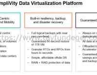 HPE SimpliVity Backup Nasıl Çalışır?