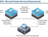 ESXi 6 üzerinde Microsoft Cluster – Bölüm 2