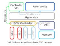 Nutanix – Controller VM (CVM)