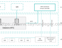 HPE SimpliVity OmniStack Virtual Controller