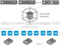 VSAN – Cluster Seçenekleri Nelerdir?