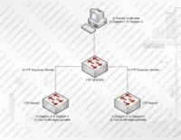 Cisco Vlan Trunking Protocol (VTP)