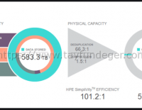 HPE Simplivity Data Deduplication