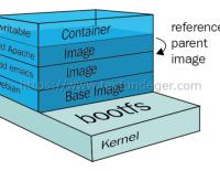 Docker Image Nedir?