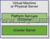 vCenter 6.0 Installation Part 2 – Deployment Models