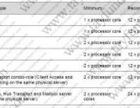 Exchange 2010 Minimum ve Maximum CPU değerleri