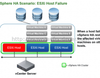 Objective 2.2 – Describe HA solutions for vSphere