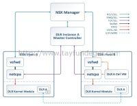 NSX 6.2 Communication Healthcheck