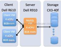 RDM vs VMDK – Performans farkı nedir?
