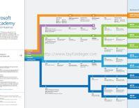Microsoft Sertifikaları için RoadMap 2013