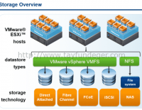 Objective 1.3 – Describe storage types for vSphere