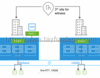 VSAN – Stretched Cluster ve Network Bandwidth