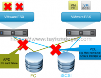 What's new for HA in vSphere 6.0