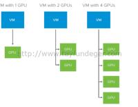 vSphere 6.7 Update 3 Yenilikleri