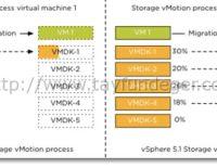 VMware vCenter 5.1 Kurulumu Bölüm 1