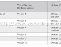 vSphere 5.5 Virtual Machine Yenilikleri