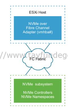 VMware ve NVMeoF